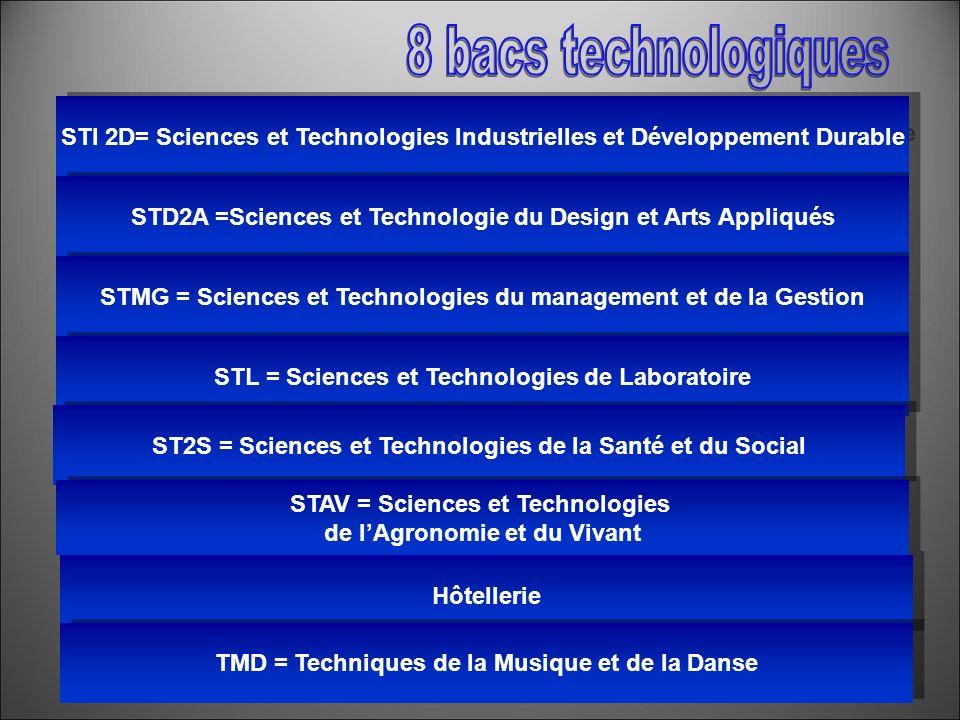 ORIENTATION : Présentation MTSCM STI 2D= Sciences et Technologies Industrielles et Développement Durable STD2A =Sciences et Technologie du Design et A