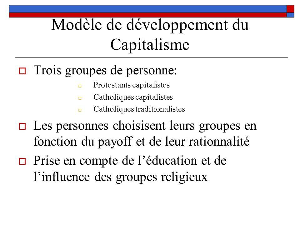 Modèle de développement du Capitalisme Trois groupes de personne: Protestants capitalistes Catholiques capitalistes Catholiques traditionalistes Les p