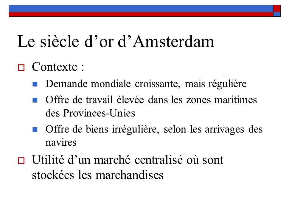 Le siècle dor dAmsterdam Contexte : Demande mondiale croissante, mais régulière Offre de travail élevée dans les zones maritimes des Provinces-Unies O