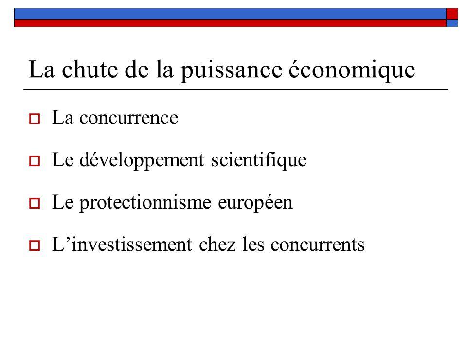 La chute de la puissance économique La concurrence Le développement scientifique Le protectionnisme européen Linvestissement chez les concurrents