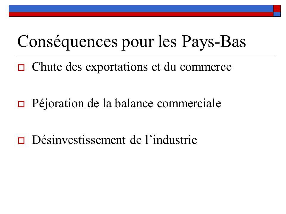 Conséquences pour les Pays-Bas Chute des exportations et du commerce Péjoration de la balance commerciale Désinvestissement de lindustrie