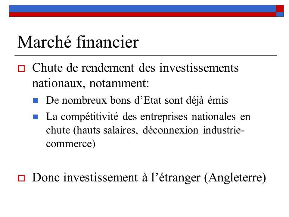 Marché financier Chute de rendement des investissements nationaux, notamment: De nombreux bons dEtat sont déjà émis La compétitivité des entreprises n
