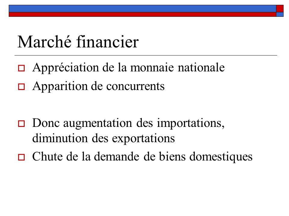 Marché financier Appréciation de la monnaie nationale Apparition de concurrents Donc augmentation des importations, diminution des exportations Chute