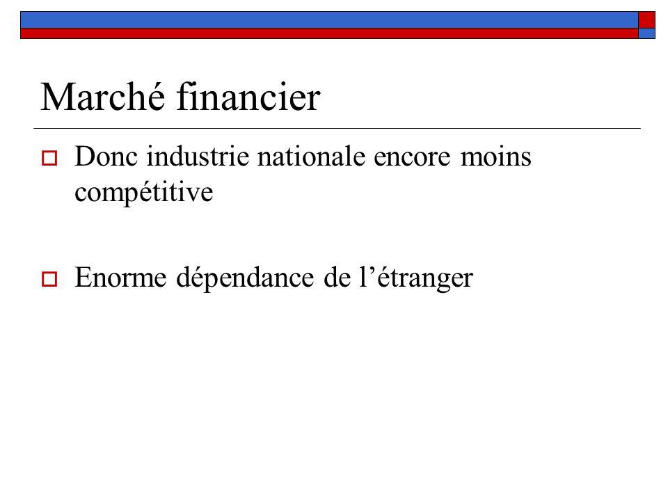 Marché financier Donc industrie nationale encore moins compétitive Enorme dépendance de létranger