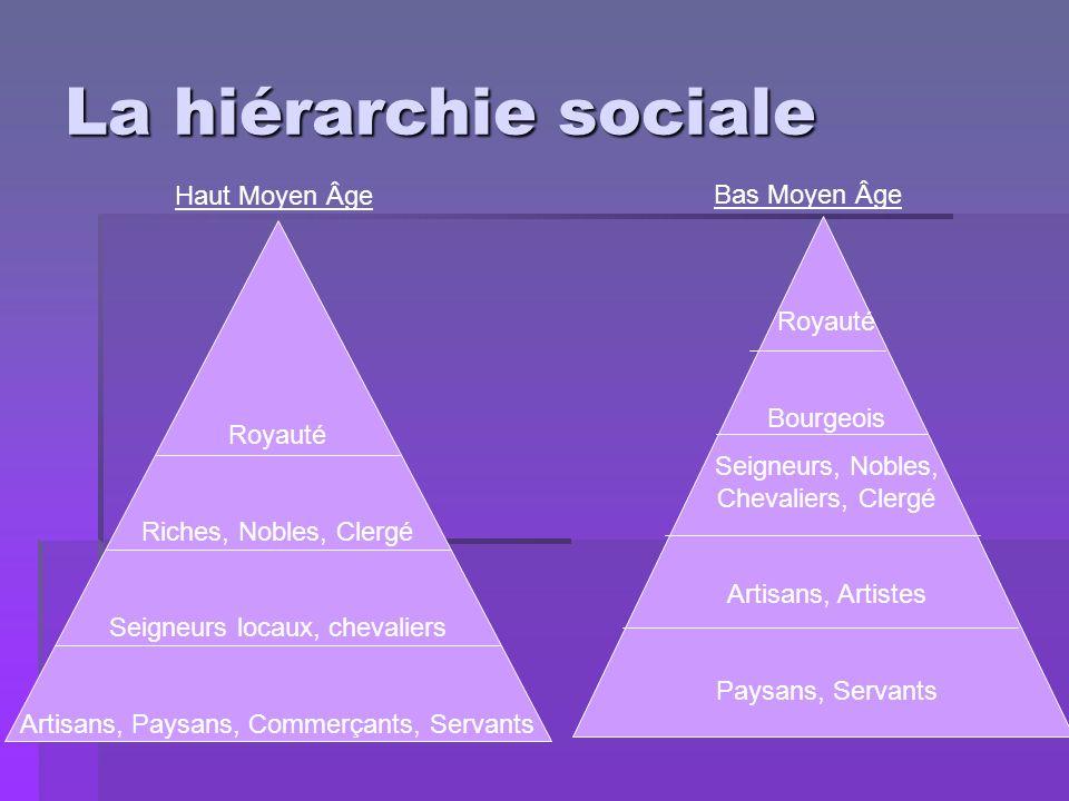 La hiérarchie sociale Royauté Riches, Nobles, Clergé Seigneurs locaux, chevaliers Artisans, Paysans, Commerçants, Servants Royauté Bourgeois Seigneurs