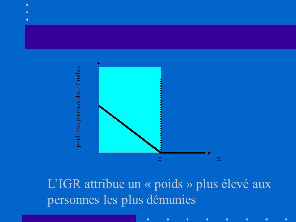 Income Gap Ratio IGR représente la moyenne des écarts de revenus des « pauvres » par rapport au seuil de pauvreté en proportion de la ligne de pauvret