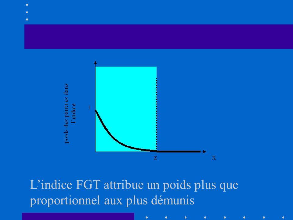 Foster-Greer-Thorbecke Index Lindice FGT est une somme pondérée des déficits de revenus des pauvres