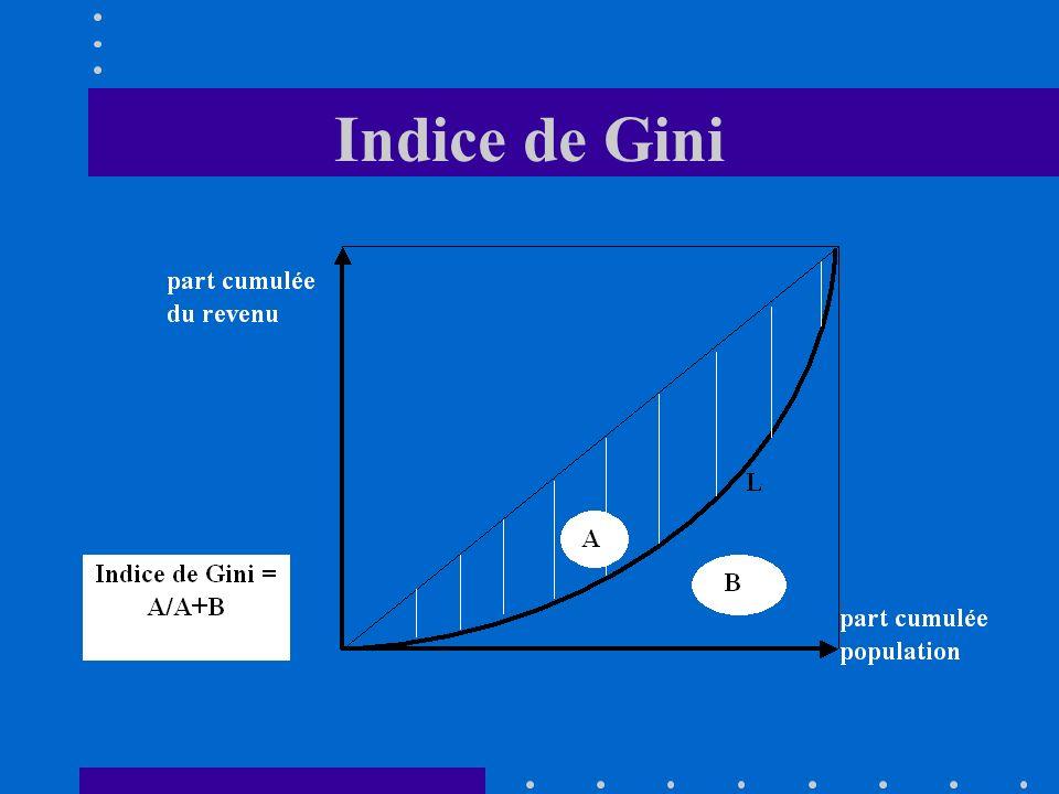 3.3. Les Indices Lindice de Gini: il est basé sur la courbe de Lorenz qui compare le poids démographique dune partie de la population avec son poids «