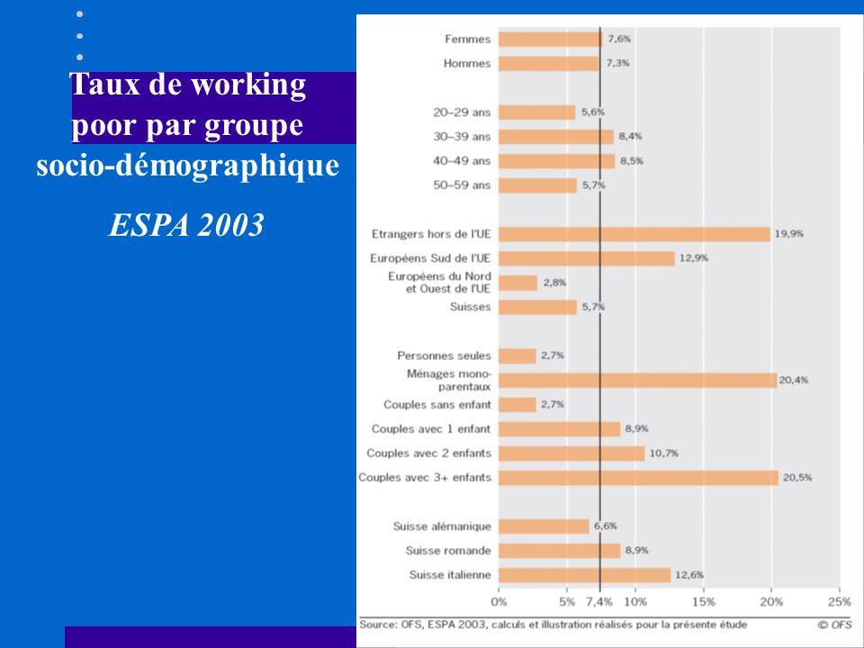 3.5. Working poor et pauvreté socle trappe à la pauvreté Il y a un socle de pauvres et de working poor qui reste de manière permanente dans cet état (