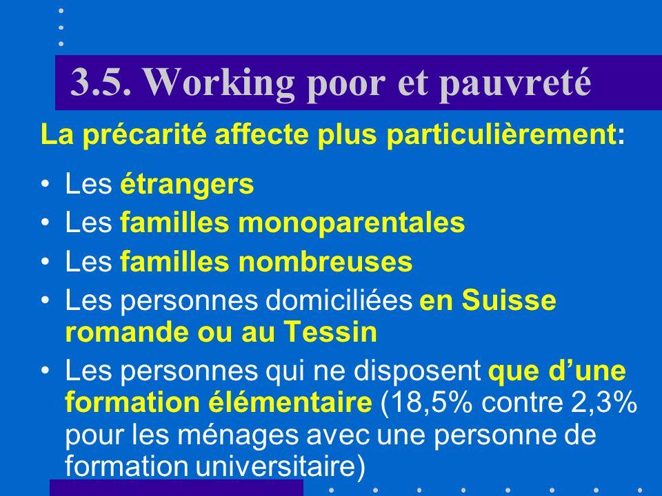 Taux de working poor par groupe socio-démographique ESPA 2003