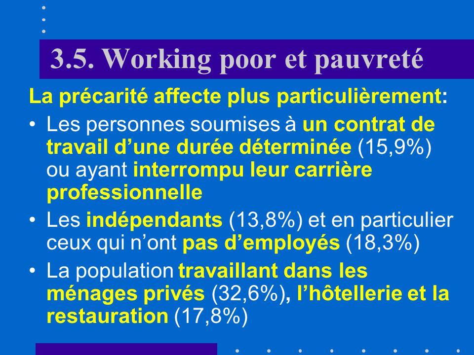 3.5. Working poor et pauvreté La précarité affecte plus particulièrement: Les étrangers Les familles monoparentales Les familles nombreuses Les person