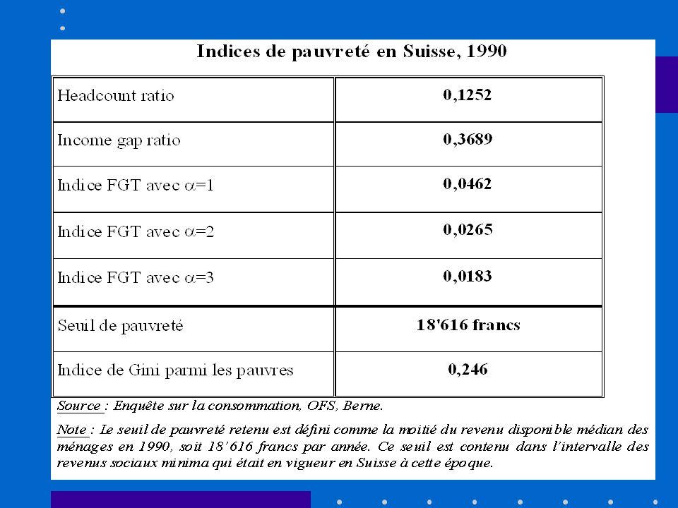3.7. Pauvreté Le taux de pauvreté diffère selon les indices choisis Selon le « Head count ratio » il y avait en Suisse, en 1990, 12,5% de ménages pauv