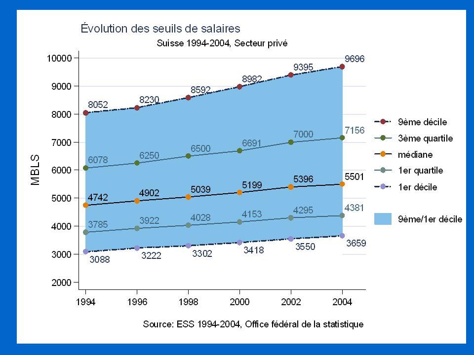 3.1. Origine des inégalités B. Application au cas de la Suisse : Enquête sur la structure des salaires réalisée tous les deux ans Elle contient 100000