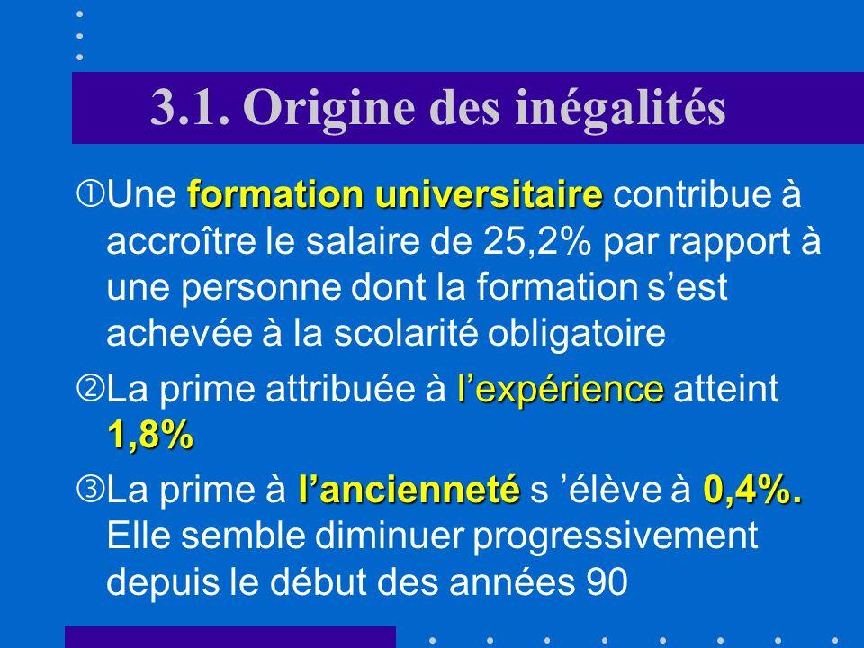 Estimation de léquation des salaires, Suisse, 2004