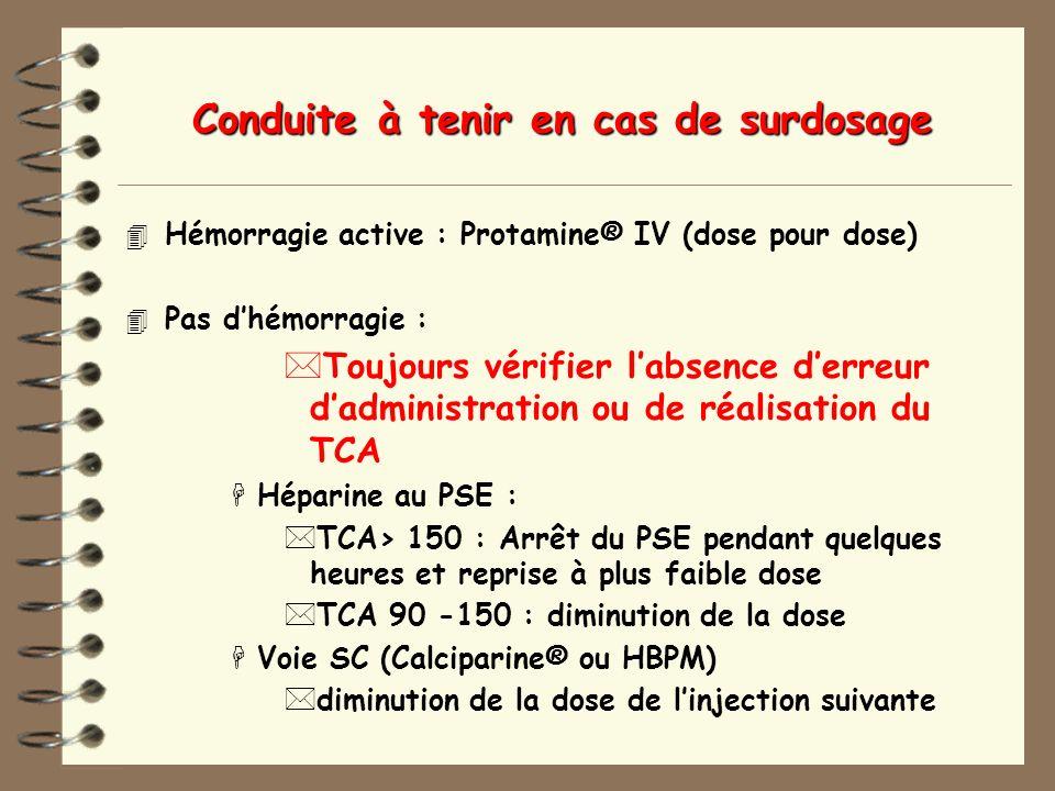 Conduite à tenir en cas de surdosage 4 Hémorragie active : Protamine® IV (dose pour dose) 4 Pas dhémorragie : *Toujours vérifier labsence derreur dadministration ou de réalisation du TCA HHéparine au PSE : *TCA> 150 : Arrêt du PSE pendant quelques heures et reprise à plus faible dose *TCA 90 -150 : diminution de la dose HVoie SC (Calciparine® ou HBPM) *diminution de la dose de linjection suivante