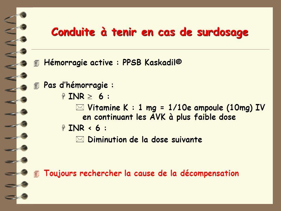 Conduite à tenir en cas de surdosage 4 Hémorragie active : PPSB Kaskadil® 4 Pas dhémorragie : HINR 6 : * Vitamine K : 1 mg = 1/10e ampoule (10mg) IV en continuant les AVK à plus faible dose HINR < 6 : * Diminution de la dose suivante 4 Toujours rechercher la cause de la décompensation
