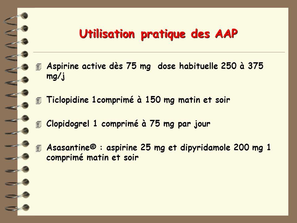 Utilisation pratique des AAP 4 Aspirine active dès 75 mg dose habituelle 250 à 375 mg/j 4 Ticlopidine 1comprimé à 150 mg matin et soir 4 Clopidogrel 1 comprimé à 75 mg par jour 4 Asasantine® : aspirine 25 mg et dipyridamole 200 mg 1 comprimé matin et soir