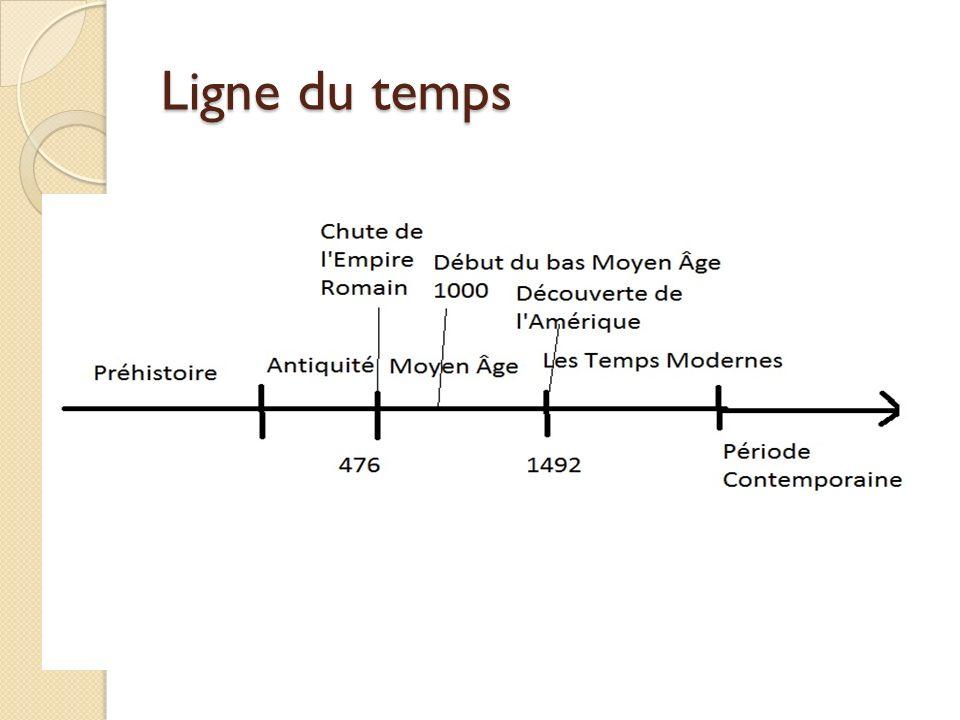Définition Bas Moyen Âge: la deuxième partie du Moyen Âge, une période historique occidentale située entre lAntiquité et les Temps Modernes.