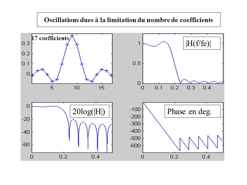Oscillations dues à la limitation du nombre de coefficients Phase en deg.20log(|H|) 17 coefficients |H(f/fe)|