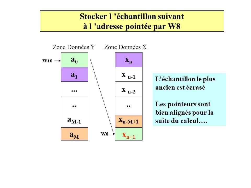 Stocker l échantillon suivant à l adresse pointée par W8 Zone Données Y Zone Données X a 0 a 1..... a M-1 a M W10 W8 x n x n-1 x n-2.. x n-M+1 x n+1 L
