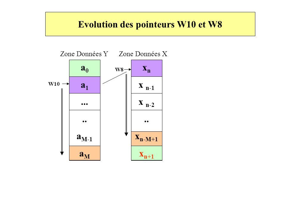 Evolution des pointeurs W10 et W8 Zone Données Y Zone Données X a 0 a 1..... a M-1 a M W10 W8 x n x n-1 x n-2.. x n-M+1 x n+1