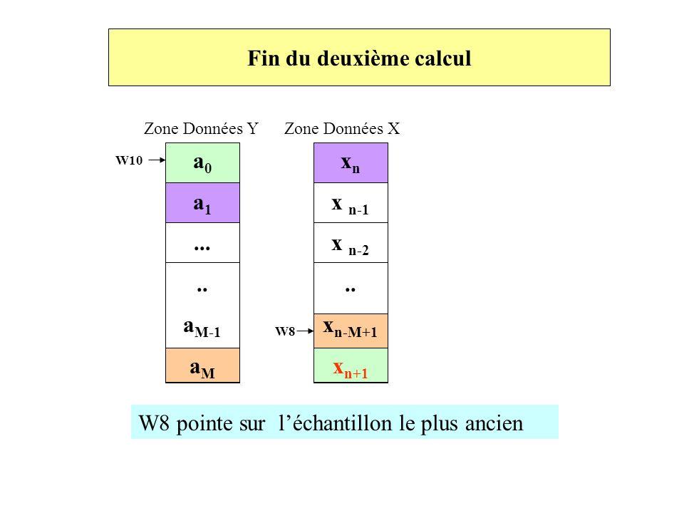 Fin du deuxième calcul Zone Données Y Zone Données X a 0 a 1..... a M-1 a M W10 W8 x n x n-1 x n-2.. x n-M+1 x n+1 W8 pointe sur léchantillon le plus