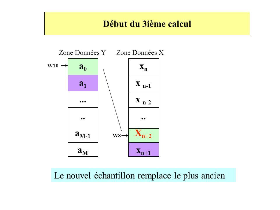 Début du 3ième calcul Zone Données Y Zone Données X a 0 a 1..... a M-1 a M W10 W8 x n x n-1 x n-2.. X n+2 x n+1 Le nouvel échantillon remplace le plus
