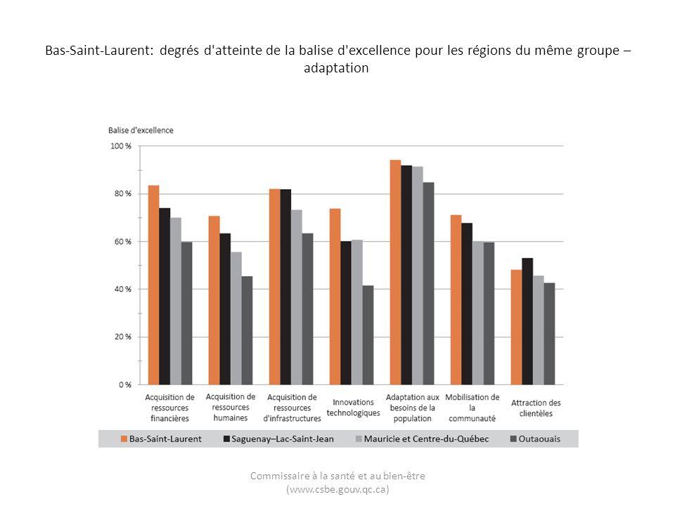 Bas-Saint-Laurent: degrés d'atteinte de la balise d'excellence pour les régions du même groupe – adaptation Commissaire à la santé et au bien-être (ww