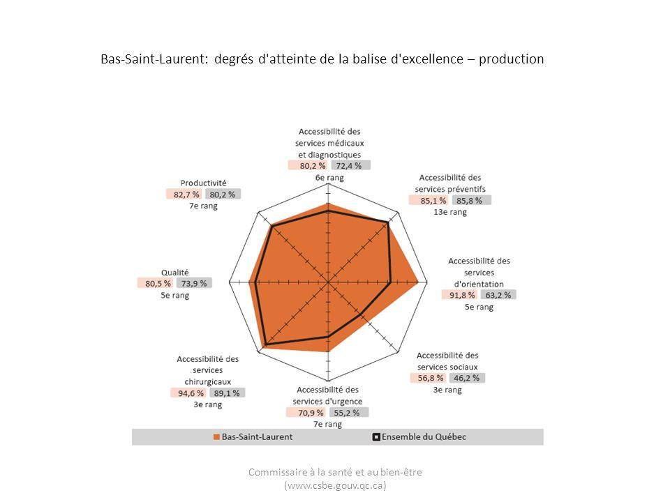 Bas-Saint-Laurent: degrés d'atteinte de la balise d'excellence – production Commissaire à la santé et au bien-être (www.csbe.gouv.qc.ca)