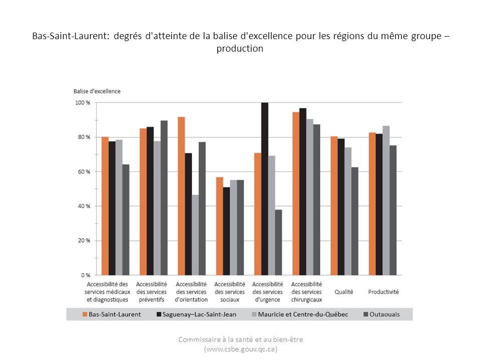 Bas-Saint-Laurent: degrés d'atteinte de la balise d'excellence pour les régions du même groupe – production Commissaire à la santé et au bien-être (ww