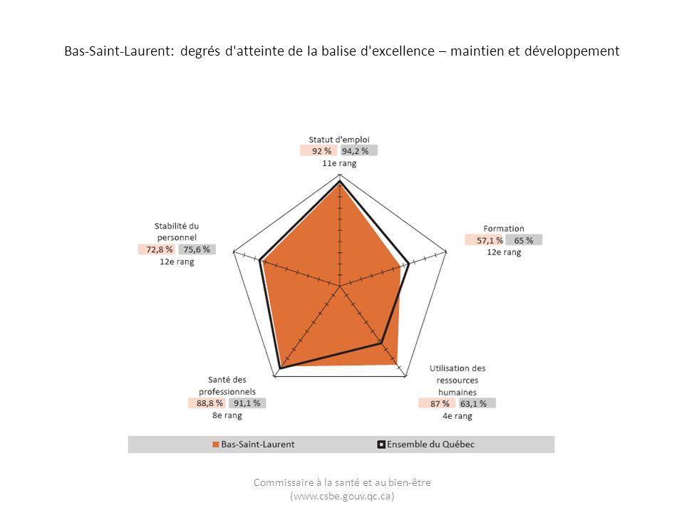 Bas-Saint-Laurent: degrés d atteinte de la balise d excellence – maintien et développement Commissaire à la santé et au bien-être (www.csbe.gouv.qc.ca)