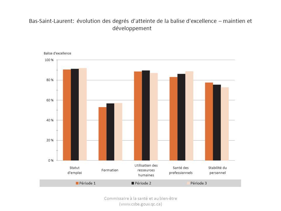 Bas-Saint-Laurent: évolution des degrés d'atteinte de la balise d'excellence – maintien et développement Commissaire à la santé et au bien-être (www.c