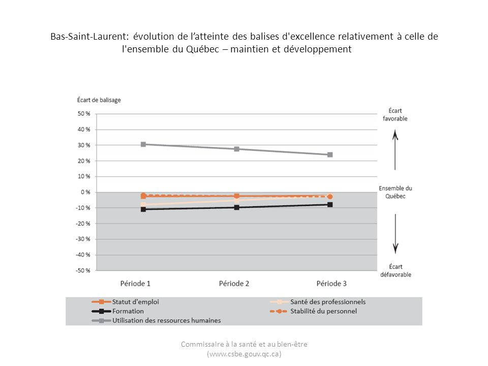 Bas-Saint-Laurent: évolution de latteinte des balises d excellence relativement à celle de l ensemble du Québec – maintien et développement Commissaire à la santé et au bien-être (www.csbe.gouv.qc.ca)
