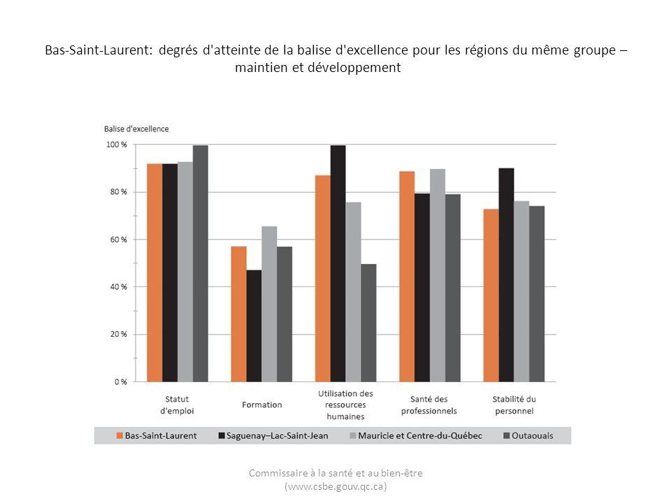 Bas-Saint-Laurent: degrés d'atteinte de la balise d'excellence pour les régions du même groupe – maintien et développement Commissaire à la santé et a