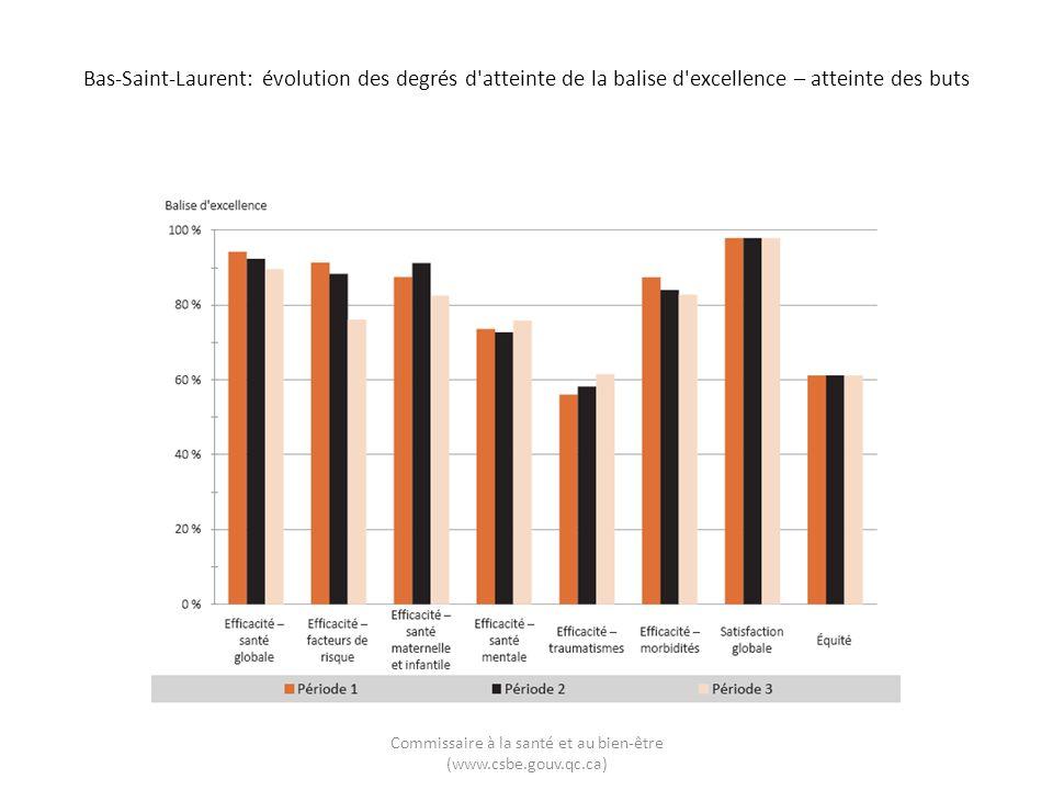 Bas-Saint-Laurent: évolution des degrés d'atteinte de la balise d'excellence – atteinte des buts Commissaire à la santé et au bien-être (www.csbe.gouv