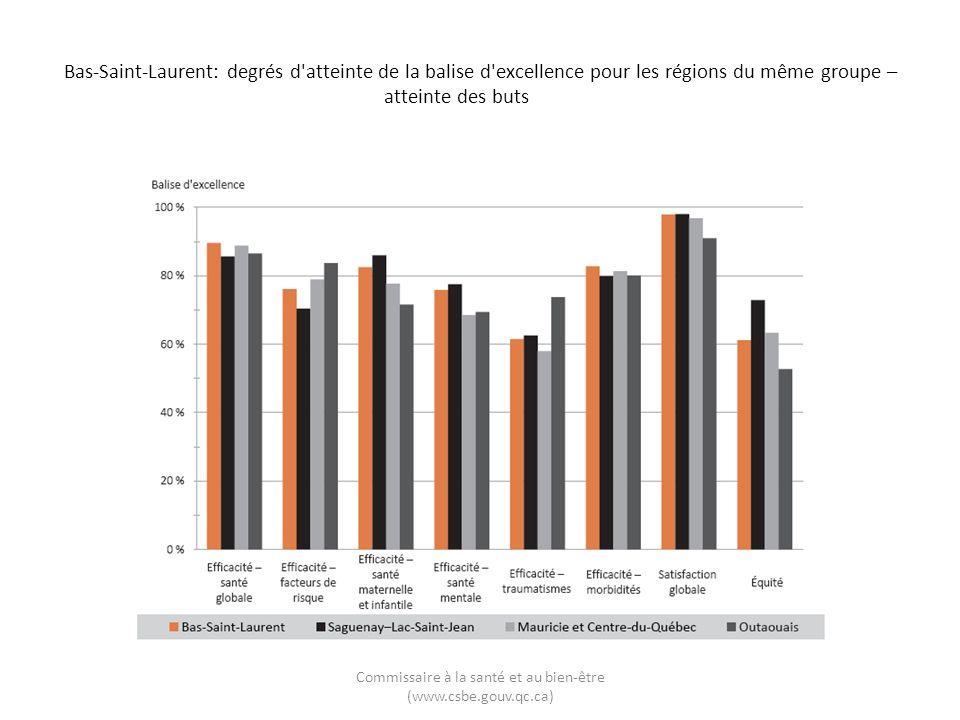 Bas-Saint-Laurent: degrés d'atteinte de la balise d'excellence pour les régions du même groupe – atteinte des buts Commissaire à la santé et au bien-ê