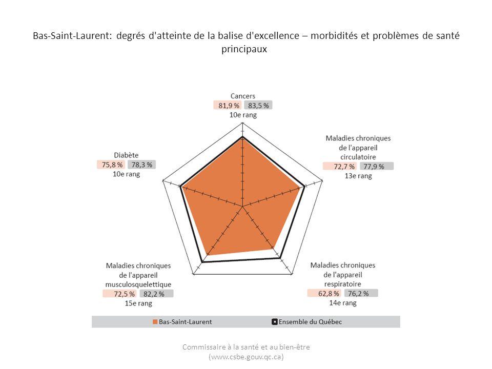 Bas-Saint-Laurent: degrés d'atteinte de la balise d'excellence – morbidités et problèmes de santé principaux Commissaire à la santé et au bien-être (w