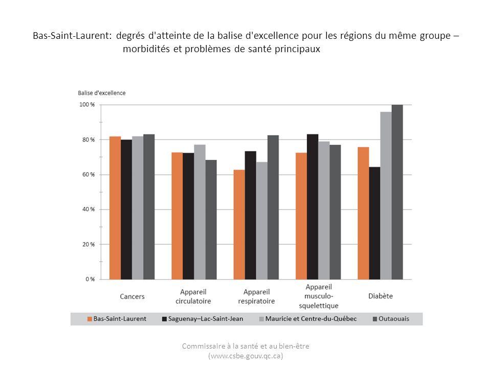Bas-Saint-Laurent: degrés d'atteinte de la balise d'excellence pour les régions du même groupe – morbidités et problèmes de santé principaux Commissai