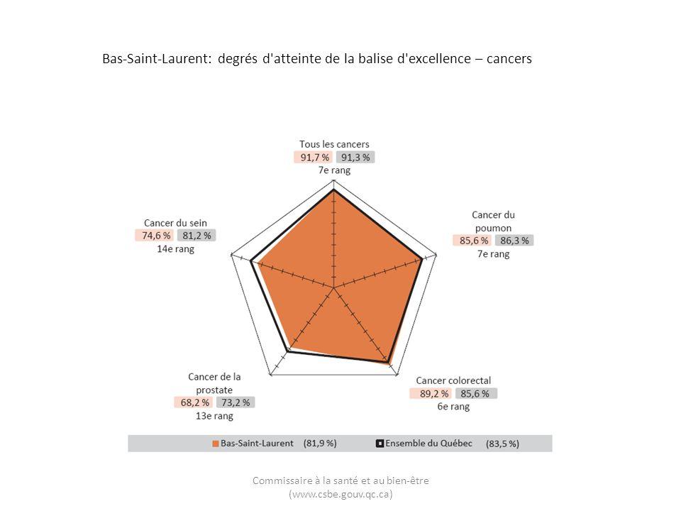 Bas-Saint-Laurent: degrés d'atteinte de la balise d'excellence – cancers Commissaire à la santé et au bien-être (www.csbe.gouv.qc.ca)