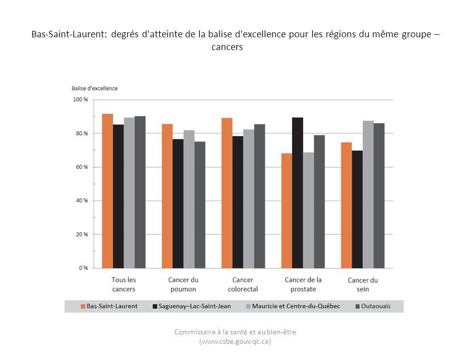Bas-Saint-Laurent: degrés d'atteinte de la balise d'excellence pour les régions du même groupe – cancers Commissaire à la santé et au bien-être (www.c