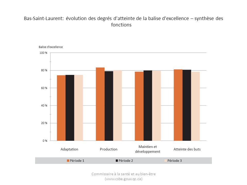 Bas-Saint-Laurent: évolution des degrés d'atteinte de la balise d'excellence – synthèse des fonctions Commissaire à la santé et au bien-être (www.csbe