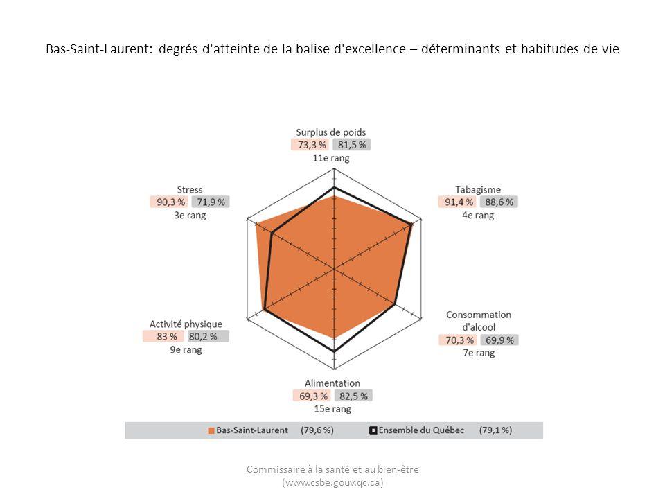 Bas-Saint-Laurent: degrés d atteinte de la balise d excellence – déterminants et habitudes de vie Commissaire à la santé et au bien-être (www.csbe.gouv.qc.ca)