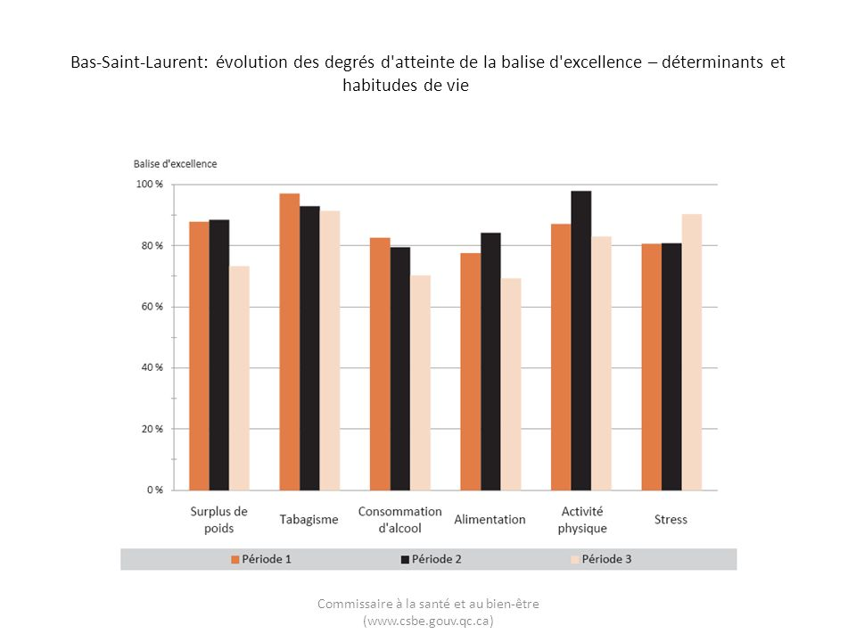 Bas-Saint-Laurent: évolution des degrés d atteinte de la balise d excellence – déterminants et habitudes de vie Commissaire à la santé et au bien-être (www.csbe.gouv.qc.ca)