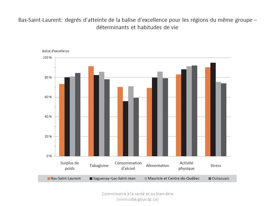 Bas-Saint-Laurent: degrés d'atteinte de la balise d'excellence pour les régions du même groupe – déterminants et habitudes de vie Commissaire à la san