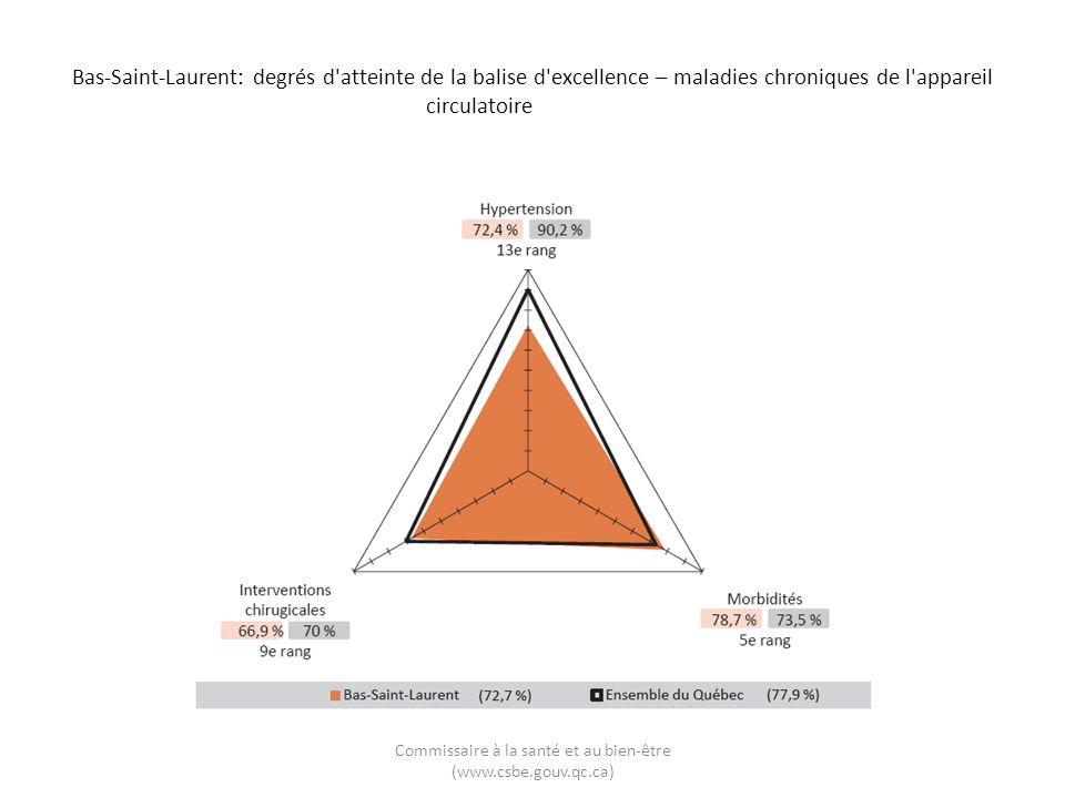 Bas-Saint-Laurent: degrés d'atteinte de la balise d'excellence – maladies chroniques de l'appareil circulatoire Commissaire à la santé et au bien-être