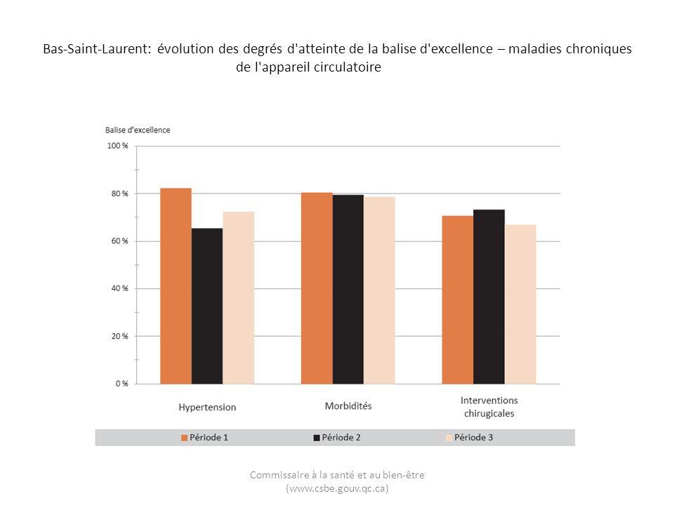 Bas-Saint-Laurent: évolution des degrés d'atteinte de la balise d'excellence – maladies chroniques de l'appareil circulatoire Commissaire à la santé e