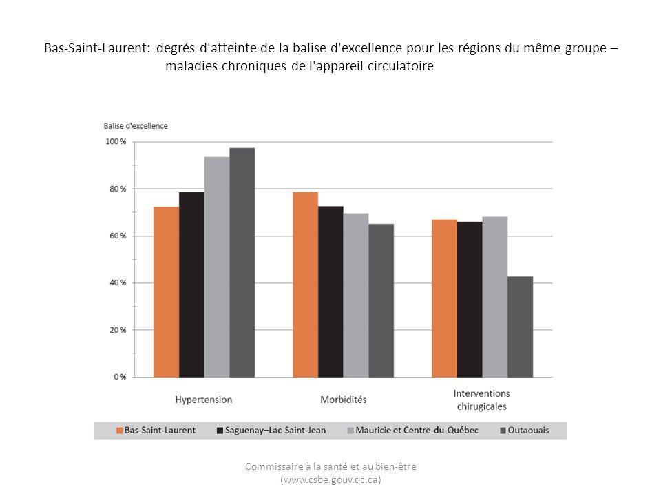 Bas-Saint-Laurent: degrés d'atteinte de la balise d'excellence pour les régions du même groupe – maladies chroniques de l'appareil circulatoire Commis