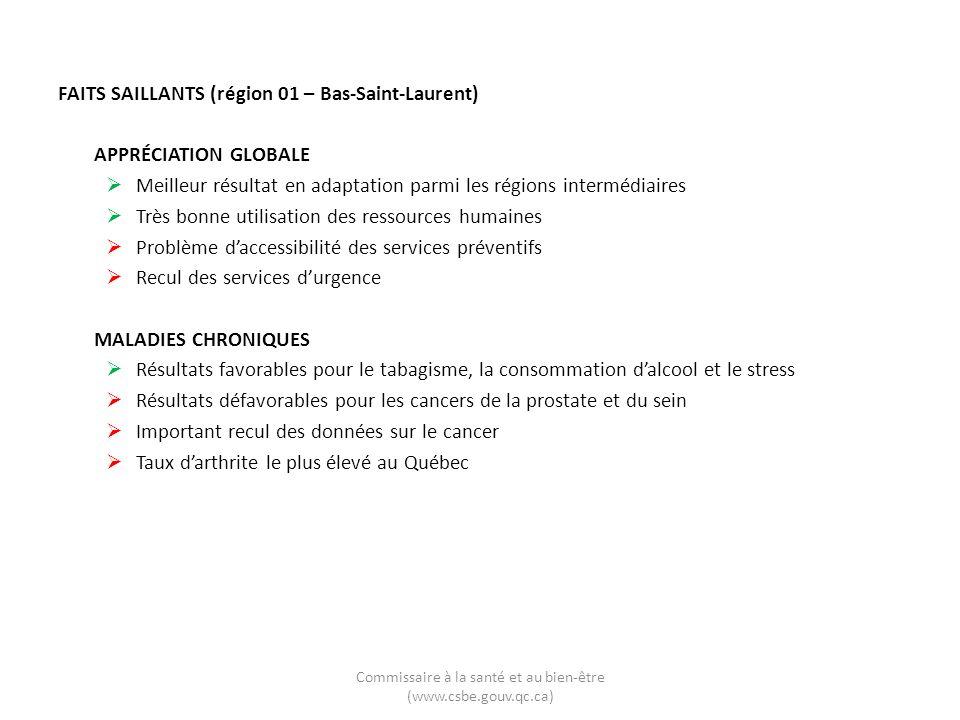 FAITS SAILLANTS (région 01 – Bas-Saint-Laurent) APPRÉCIATION GLOBALE Meilleur résultat en adaptation parmi les régions intermédiaires Très bonne utili