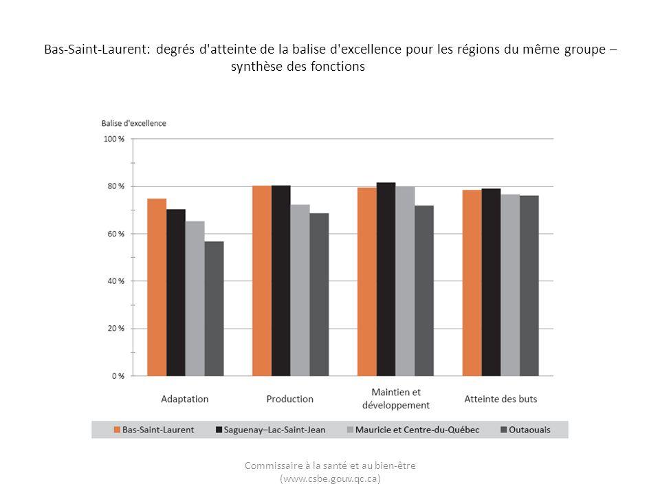 Bas-Saint-Laurent: degrés d'atteinte de la balise d'excellence pour les régions du même groupe – synthèse des fonctions Commissaire à la santé et au b