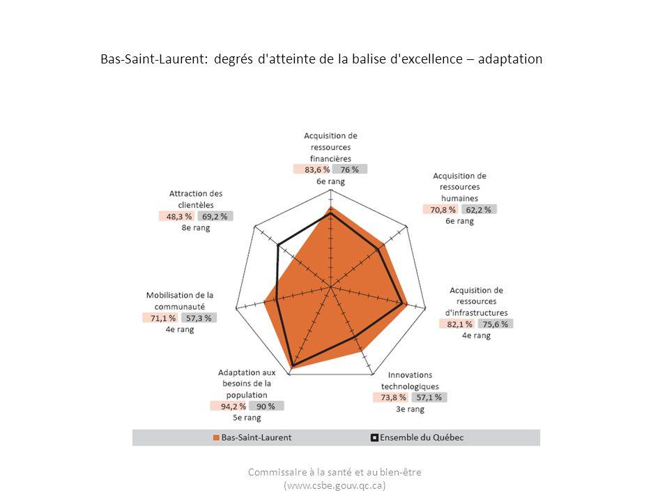 Bas-Saint-Laurent: degrés d'atteinte de la balise d'excellence – adaptation Commissaire à la santé et au bien-être (www.csbe.gouv.qc.ca)